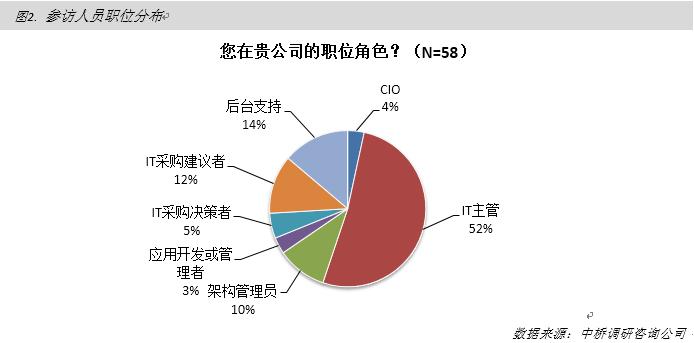 云计算部署趋势 中桥调研显示(图3),就云计算的部署趋势来看,目前,只有15.5%的受访者已经部署了云计算。然而,在未来12个月内和未来12-24个月内,分别有39.7%和12.1%的受访者表示计划部署云计算。另外,还有25.9%的受访者表示虽然没有部署计划,但是对云计算还是相当关注。随着云计算部署管理模式的不断成熟和部署管理经验的积累,可推测,这部分对云计算进行评估的群体将会向着实际使用靠拢,进一步推动云计算的迅速增长。